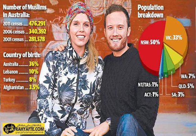 مسلمانان استرالیا